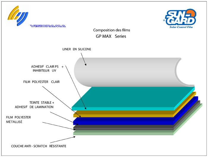 Construction d'un film solaire haute technologie