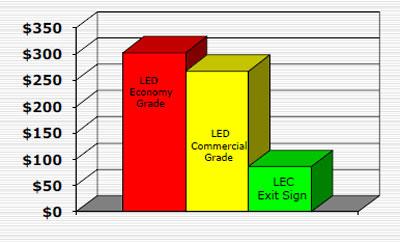 Comparaison tarifaire des prix du film covering électromuminescent