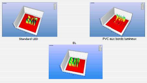 Comparaison lumière LED Électroluminescent